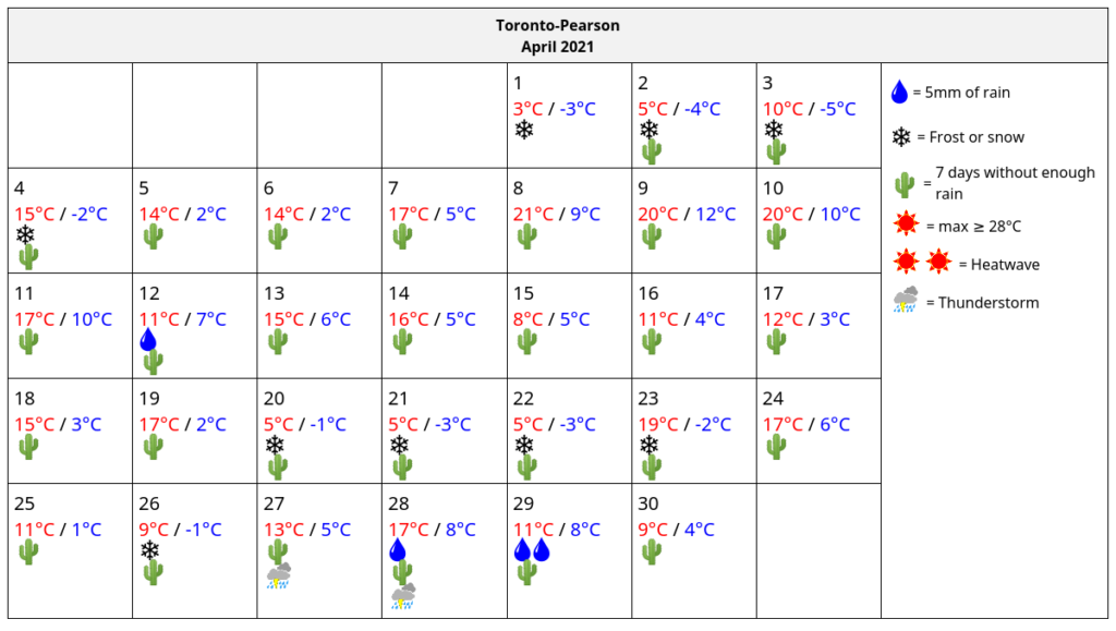 LawnSavers April 2021 Actual GTA Weather Data