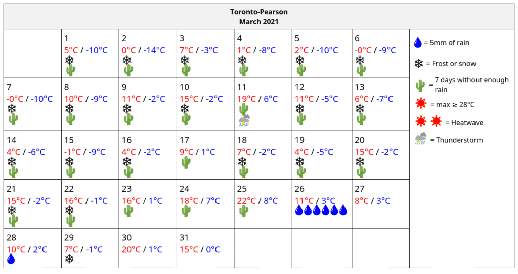 LawnSavers March 2021 Actual GTA Weather Data
