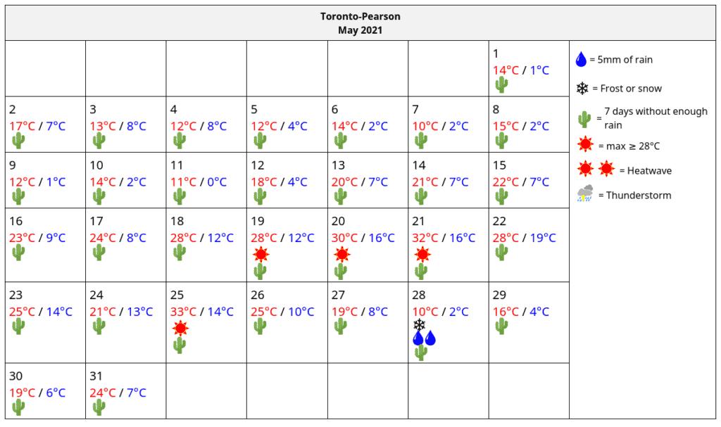 LawnSavers May 2021 Actual GTA Weather Data